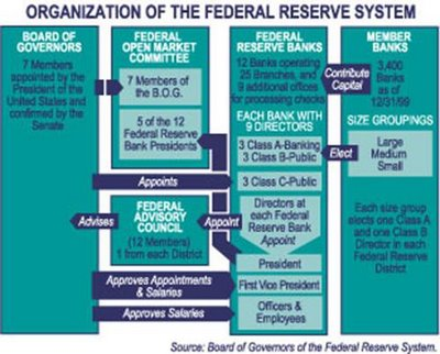 1- Organization of the Federal Reserve System
