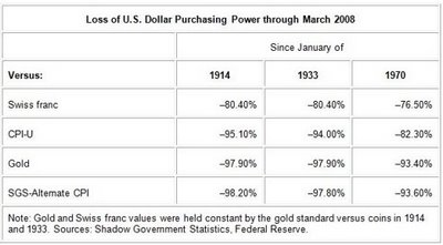 2 - Loss of Dollar Purchasing Power