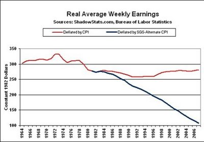 3 - Real Average Weekly Earnings