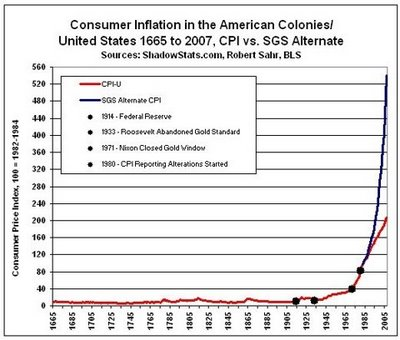 6 - Consumer Inflation 1665-2007