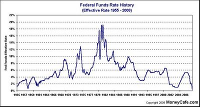 7 - Federal Funds Rate History
