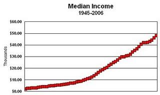 1 - US Median Income