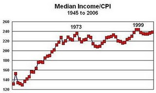 2 - US Middle Class - Median Income_CPI Adjusted