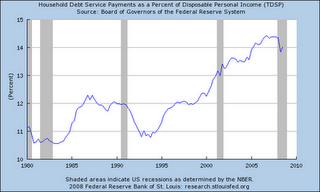 2 - Household Debt Service Payments to Income Ratio