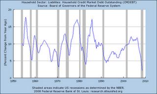 5 - Household Credit Market Debt (% Change)