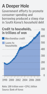11 - Household Debt - South Korea