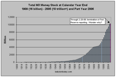7-M3 Money Stock by Year