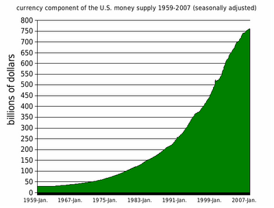 9-Currency Component of U.S. Money Supply