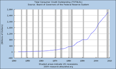 16-Total Consumer Credit Outstanding