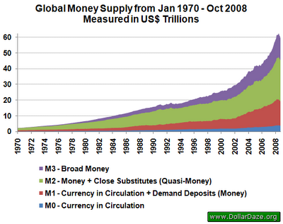 18-Global Money Supply Trends