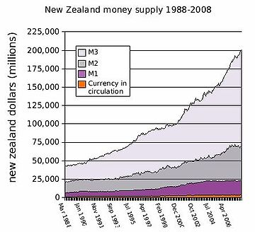 21-New Zealand Money Supply