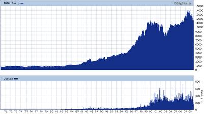 24-DJIA (1970 - Present)
