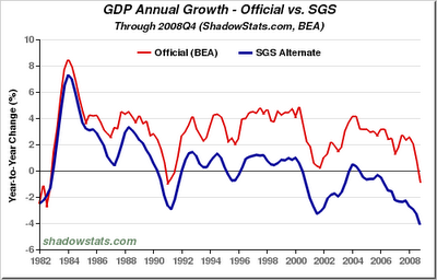 26-GDP (From Shadowstats)