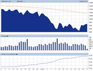 2-DJIA - 2 Months