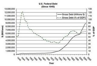 25-US_Federal_Debt