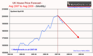39-uk-house-price-forecast-april08-b