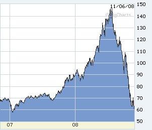 41-Crude Oil 2 yr