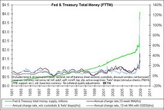 47-Fed & Treasury Total Money (FTTM)