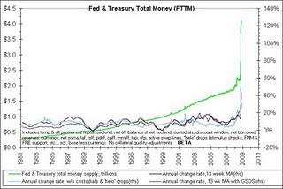 47-Fed & Treasury Total Money (FTTM)