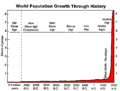 3-World Population Growth II