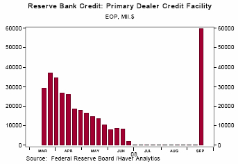 1-Fed Discount Window Borrowing