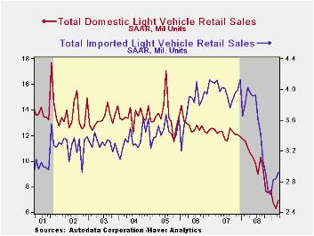 5-Auto Sales