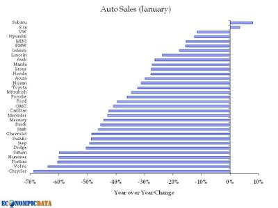 6-Auto Sales - Jan 2009