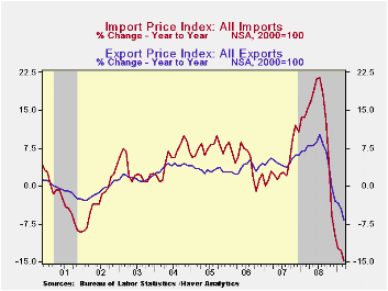 8-Import & Export Price Indexes