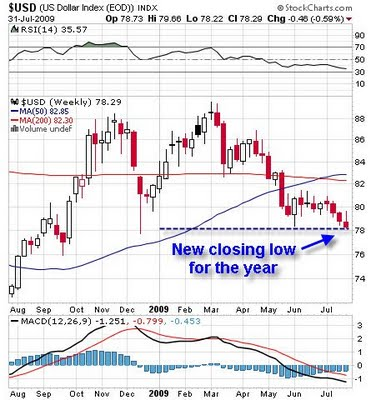 5-USD_new_closing_low