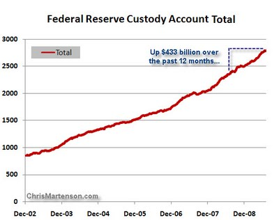 7-Federal Reserve Custody Account