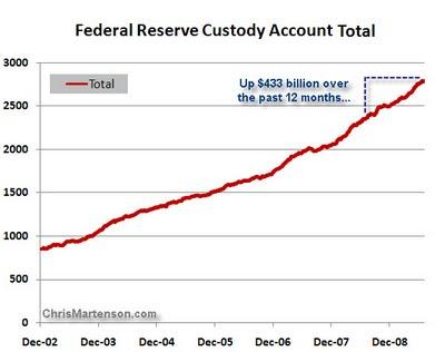 7-Federal Reserve Custody Account