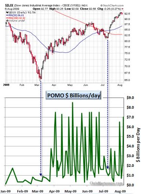 4-POMO_billions_per_day_w_DJX