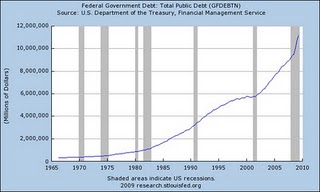 5-federal government debt - total public debt