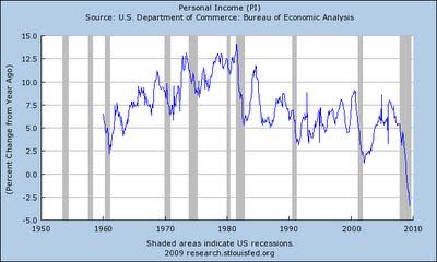 6-personal income