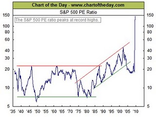 10-S&P 500 PE Ratio