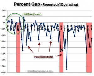 16-percent_gap_operating_vs_reported_earnings