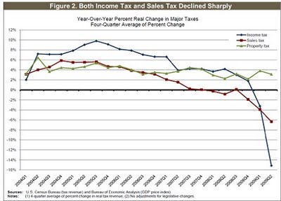 2-Income and Sales Taxes
