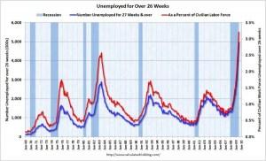 2-unemployedover26weeksjuly2009