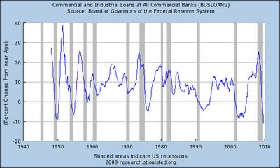3-Commercial & Industrial Loans