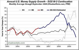6-Money Supply Growth - Oct 2009