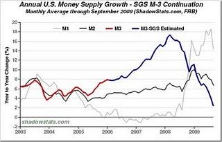 6-Money Supply Growth - Oct 2009