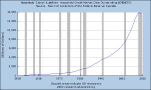 15-householdcreditmarketdebt