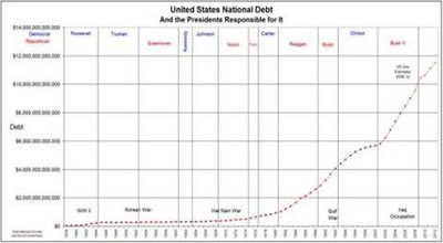 8 - U.S. National Debt