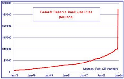9 - Federal Reserve Liabilities