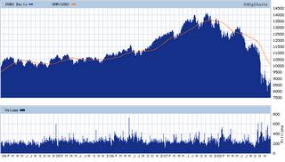 2 - DJIA - Dec 9, 2008