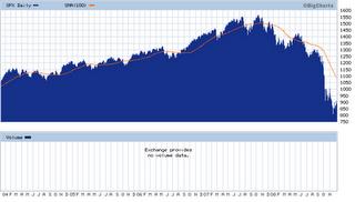 3 - S&P 500 - Dec 9, 2008