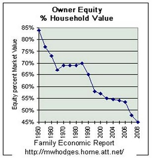 4 - Home Equity Declining