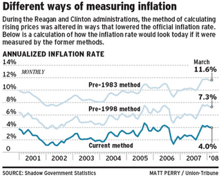 5 - Different ways to measure inflation