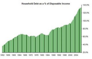1 - Household debt - (% of Disposable Income)