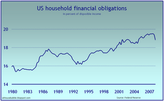 3 - Household Debt Obligations (U.S.)